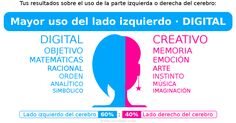 Mis resultados: 【Lado izquierdo del cerebro (60%) : Lado derecho del cerebro (40%)】(Mayor uso del lado izquierdo · DIGITAL)