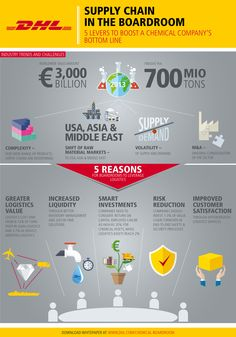 Logistics in the Chemical Sector – the Untapped Potential of a Euro 3,000 Billion Industry | Business Wire