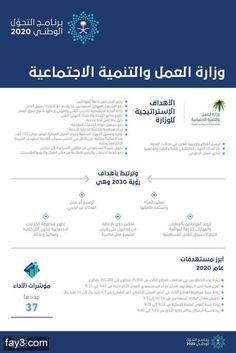 #برنامج_التحول_الوطني_2020 في #السعودية - وزارة العمل والتنمية الاجتماعية