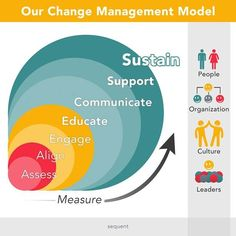 Change Management is a process, not a single event Our Change Management Model is especially effective in supporting: Large scale system implementations Business process re-engineering Mergers and acquisitions Organizational re-design Change Management Models, Business Management, Sales Management, Project Management, Wharton Business School, Innovation Strategy, Agent Of Change, Reputation Management, Sales And Marketing