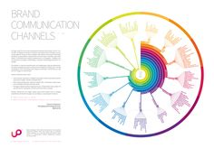 Brand Communication Channels – Kolejna witryna oparta na WordPressie