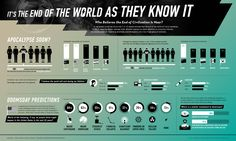 It's the end of the World as they know it #infographic