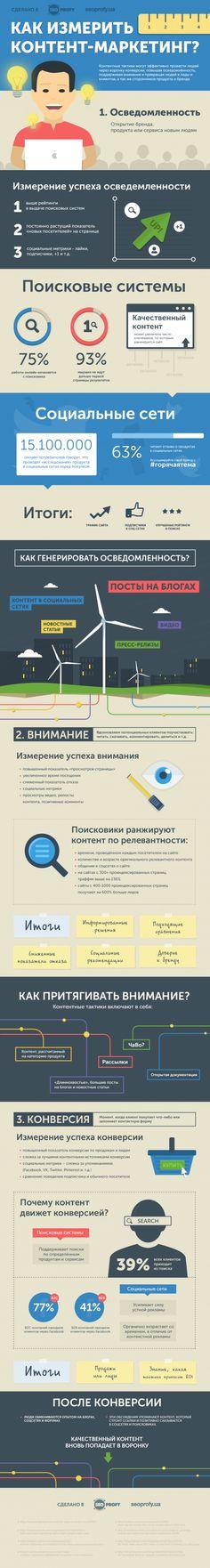 Как измерить контент маркетинг – Инфографика