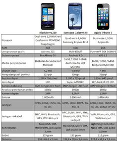Perbandingan (komparasi) spesifikasi Blackberry Z10, iPhone 5 dan Samsung Galaxy S3