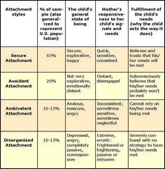 attachment styles and relationship quality