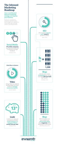 the inbound marketing roadmap
