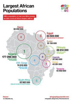 An infographic mapping the largest African nations by population. Data from 2012.