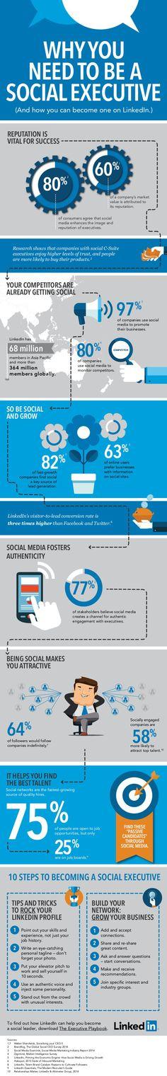 Por qué necesitas un Social Executive #inforgafia #infographic #socialmedia