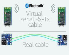 Bluetooth Serial connection