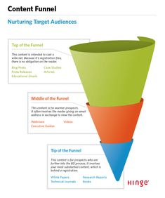 If you're not tracking these key content marketing metrics, then you're going to find it nearly impossible to hit your goals and grow your business. Marketing Communications, Content Marketing Strategy, Marketing Plan, Inbound Marketing, Marketing Digital, Internet Marketing, Online Marketing, Social Media Marketing, Marketing Branding
