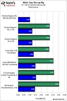 Benchmark Results: Single File Transfer : Nine External Thunderbolt Storage Devices, Rounded Up