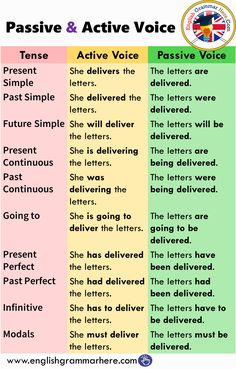 The 12 Verb Tenses, Example Sentences - English Grammar Here English Grammar Rules, Teaching English Grammar, English Writing Skills, English Vocabulary Words, Learn English Words, English Language Learning, English Study, English English, English Lessons