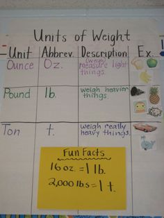 Standard Measurement- Units of Weight