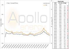 Energy Market Analysis – 03 12 2014
