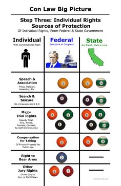 Constitutional Law Big Picture Step Three: Individual Rights | Bar Exam Study Materials