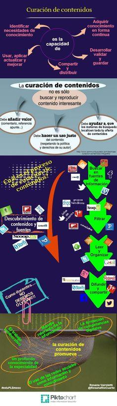 Curación de contenidos: hacia la desinfoxicación #infografia by Rosana Vairoletti