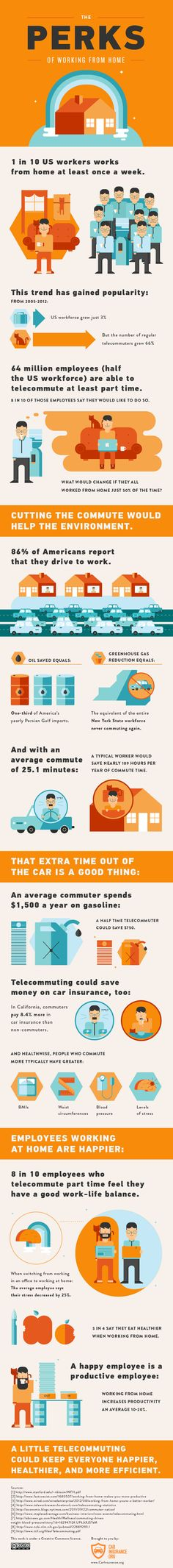 The Perks of Working From Home, by CarInsurance.org -- There's just something inspiring about an infographic that brings together everything we think about working from home. Let this infographic remind of you all the great reasons to work from home! -- http://www.flexjobs.com/blog/post/infographic-the-perks-of-working-from-home/#