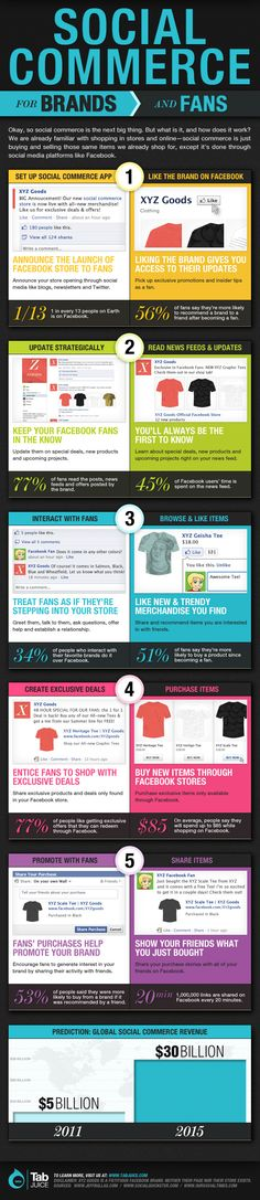 Social Commerce For Brands And Fans [Infographic]