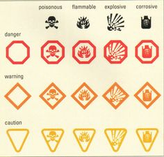 Science laboratory safety signs stuff i like pinterest hazard basic hazard household symbols for science curriculum use this guide to identify items with these ccuart Image collections