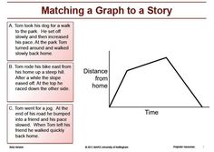 In this Real-Life math lesson students will interpret graphs to ...