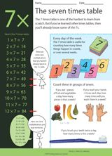 The Seven Times Table - fact sheet and practice problems http://www.teachervision.fen.com/multiplication/printable/73129.html #multiplication