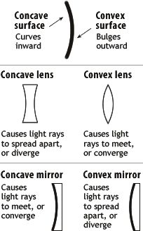 Diagram comparing and contrasting concave versus convex concepts with respect to mirrors and lenses.