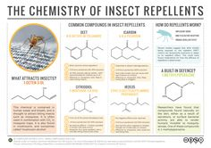 The chemical compounds commonly used as insect repellents. Read more & download: http://wp.me/p4aPLT-mS