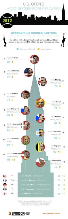 Social Media Says These Are U.S. Open's Most Sponsorable Stars [INFOGRAPHIC]
