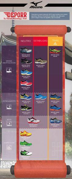 Te mostramos la infografía de la colección SS15 de Mizuno Running y Trail. Puedes ver cualquier modelo aquí: http://www.deporr.com/catalogsearch/result/?q=mizuno #mizuno #infografía #running #trail #zapatillas #shoes #training