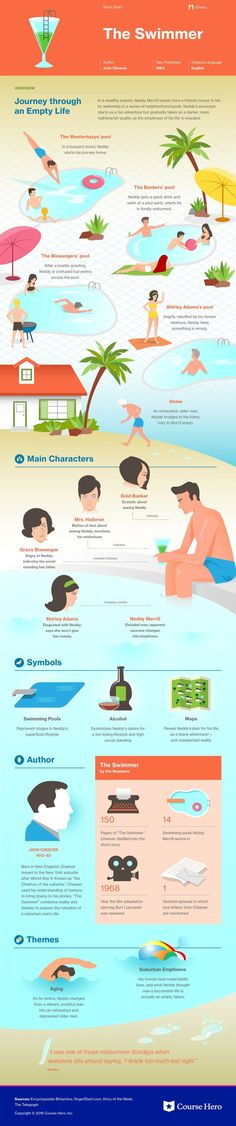 This @CourseHero infographic on The Swimmer is both visually stunning and informative!