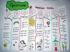 Βελόνα και κλωστή...: Let's doodle!!! Grammar Book, Greek Language, School Decorations, School Lessons, Kids Education, Classroom Decor, Homeschool, Crafts For Kids, Doodles