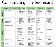 Management Informatika-Learn and Share: Balanced Score Card-An Integrated Manage - Business Management - Ideas of Business Management - Management Informatika-Learn and Share: Balanced Score Card-An Integrated Management Approach Change Management, Business Management, Management Tips, Business Planning, Marketing Plan, Business Marketing, Strategic Planning Process, Strategic Planning Template, Ms Project