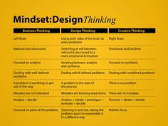 Mindset: Design Thinking – Business Thinking – Creative Thinking
