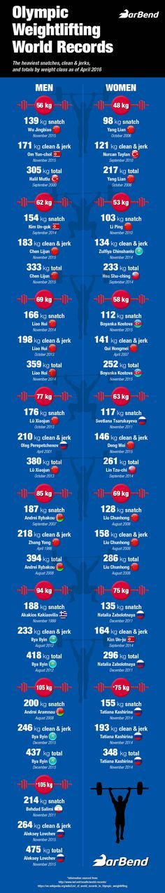 This is a graphic showing all the current olympic weightlifting records, including the snatch and clean and jerk for men and women.