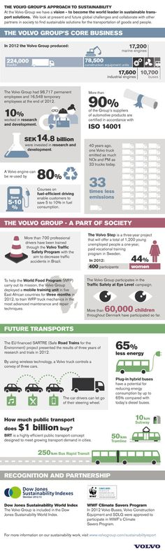 Infographic: Volvo Group Sustainability Report 2012