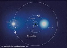 Sirius Star System Planets | sirius a and b orbit around sirius c which is