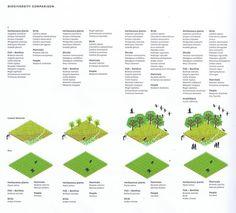Landscape+Urbanism: landscape urbanism