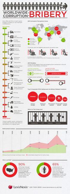La lutte anti-corruption et ses conséquences. 2011