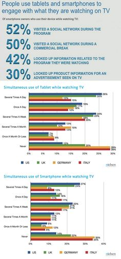 Neilsen Second Screen usage study. #socialtv