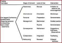 Importance of change Management and how to manage stages of change and concerns.- see the site