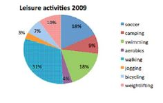 leisure activities pie chart ielts pie charts  leisure time essay ielts report topic a pie chart of leisure activities