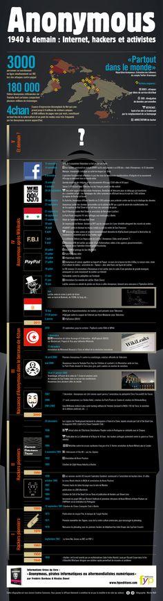 Les données sont tirées du livre «Anonymous: pirates informatiques ou altermondialistes numériques?», de Frédéric Bardeau et Nicolas Danet.  Réalisée par Martin Wolf, elle est sous licence Creative Commons, vous pouvez donc l'utiliser sur votre site ou votre blog, à condition de ne pas la modifier et de citer ses auteurs.