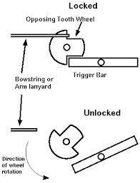Afbeeldingsresultaat voor Crossbow triggers