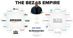 Richest In The World, Richest Man, Copy Editing, Amazon Shares, Use Of Technology, Circular Economy, Global Economy, Investing Money, Blockchain