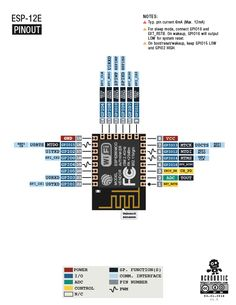 Arduino – Ethernet pinout diagram | Datasheets / Pins / Connections ...