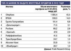 ТОП -10 банков по выдаче ипотечных кредитов в 2012 году