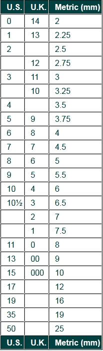 Knitting Needle Sizes Uk To Metric : Knitting needle size conversion chart in metric uk canada