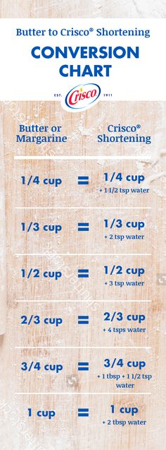 Cookies and cakes too dense? Replace butter with our Baking Sticks All-Vegetable Shortening for lighter, fluffier baked goods. Simply follow your recipe and use the same amount of shortening where it calls for butter and add water. Reference our conversation chart for exact measurements.