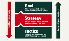 Strategy is not the goal, it is the path.       https://rosecoveredglasses.wordpress.com/2017/02/03/goals-vs-strategies-be-a-student-of-the-market/