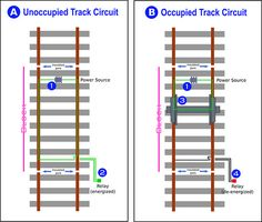 """Track+Circuit   An unoccupied track circuit is shown in diagram """"A"""". The power source ..."""